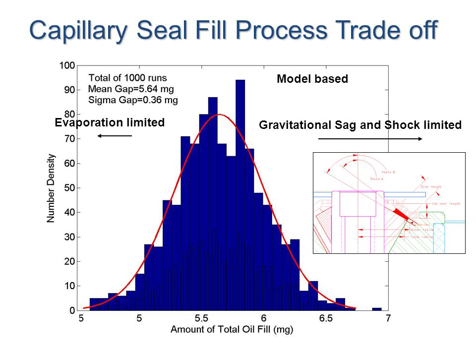 Capillary Seal Fill Process Trade off Gravitational Sag and Shock limited Evaporation limited Model based