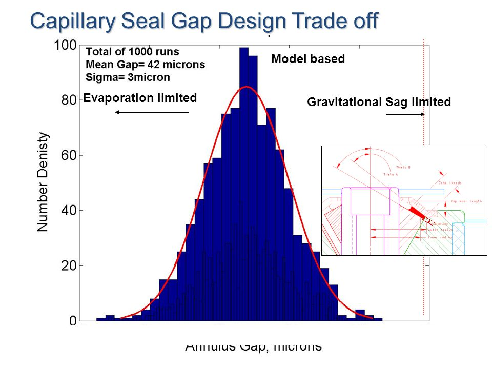 Capillary Seal Gap Design Trade off Model based Gravitational Sag limited Evaporation limited