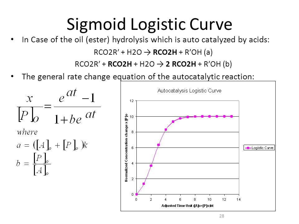 28 Sigmoid Logistic Curve In Case of the oil (ester) hydrolysis which is auto catalyzed by acids: RCO2R' + H2O → RCO2H + R'OH (a) RCO2R' + RCO2H + H2O → 2 RCO2H + R'OH (b) The general rate change equation of the autocatalytic reaction: