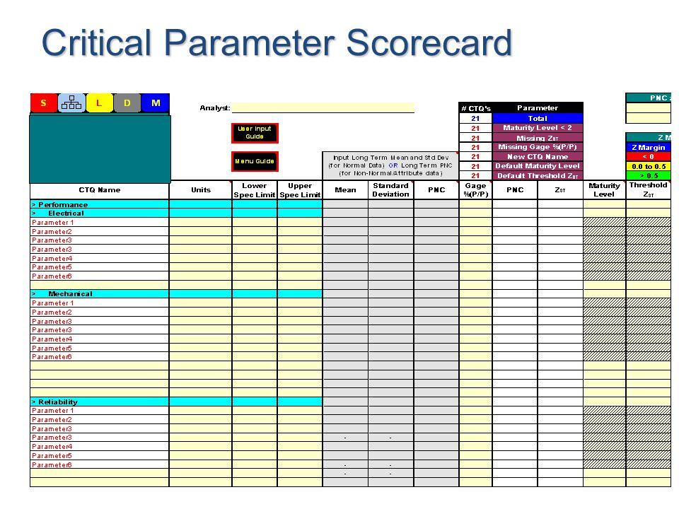 Critical Parameter Scorecard