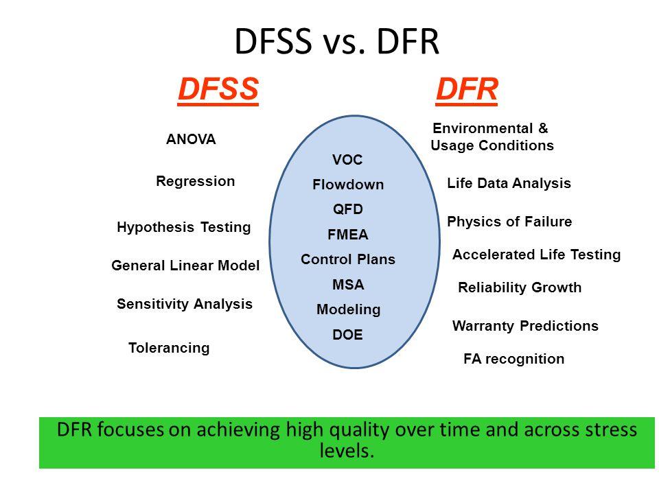 Identify and Design Optimize FMEA S = .O = . E = .