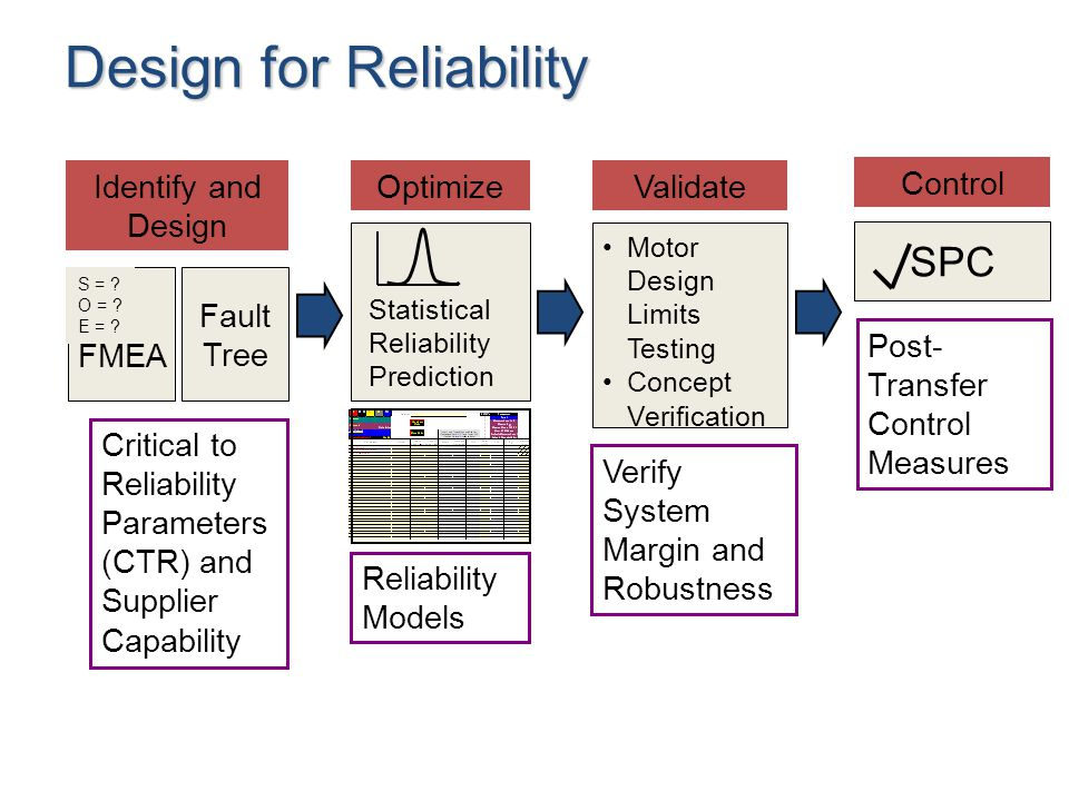 Identify and Design Optimize FMEA S = . O = . E = .
