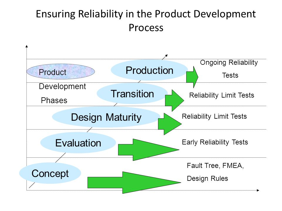 Ensuring Reliability in the Product Development Process Concept Evaluation Design Maturity Transition Production Product Development Phases Fault Tree, FMEA, Design Rules Early Reliability Tests Reliability Limit Tests Ongoing Reliability Tests