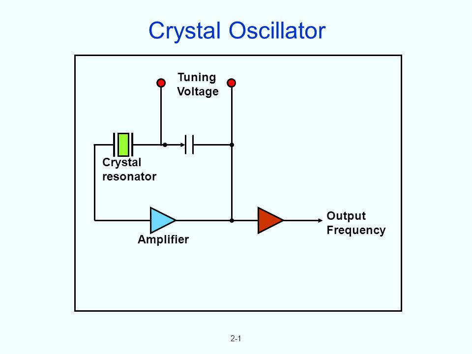 Tuning Voltage Crystal resonator Amplifier Output Frequency 2-1 Crystal Oscillator