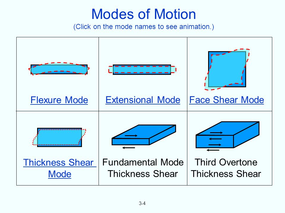 3-4 Flexure Mode Extensional ModeFace Shear Mode Thickness Shear Mode Fundamental Mode Thickness Shear Third Overtone Thickness Shear Modes of Motion