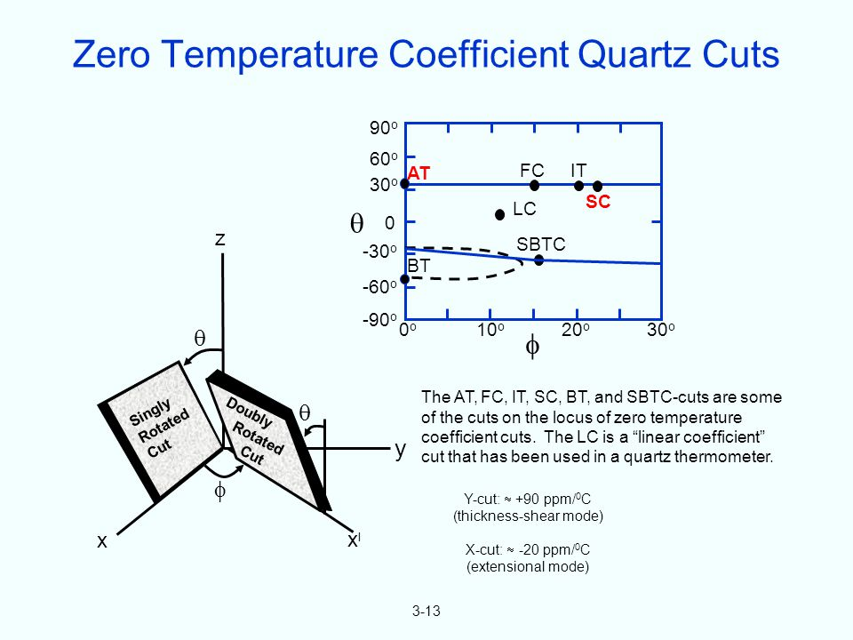 "3-13 x xlxl y  z   The AT, FC, IT, SC, BT, and SBTC-cuts are some of the cuts on the locus of zero temperature coefficient cuts. The LC is a ""linea"