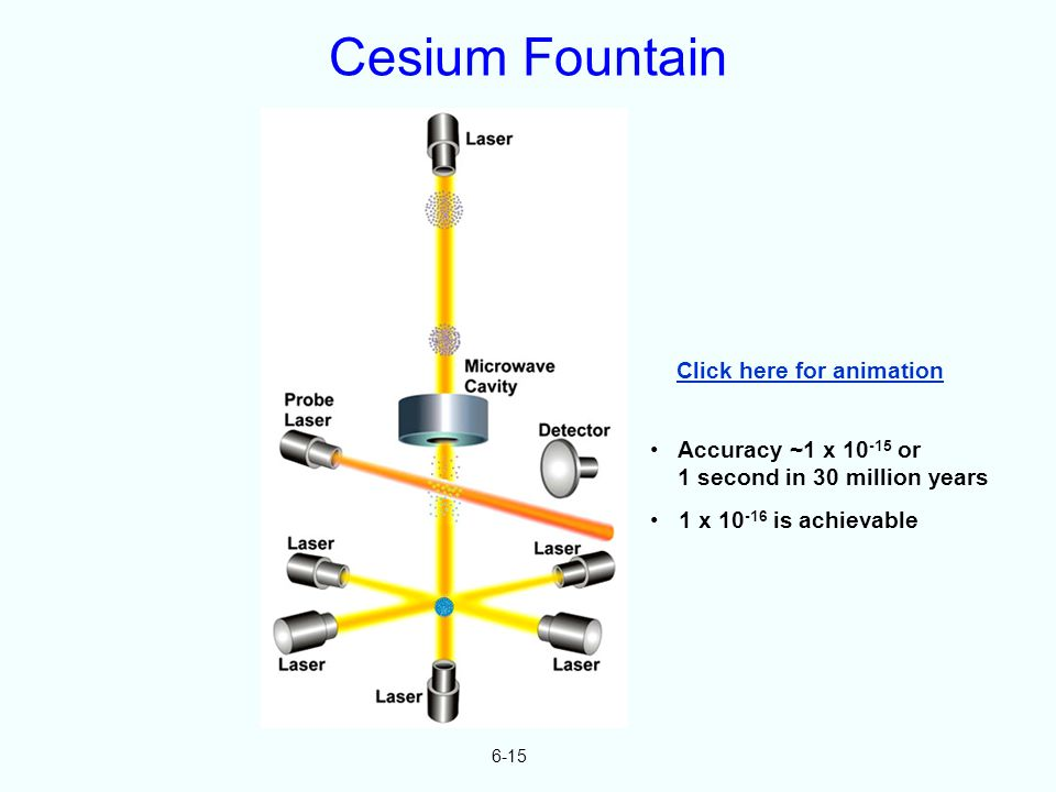 Cesium Fountain 6-15 Click here for animation Accuracy ~1 x 10 -15 or 1 second in 30 million years 1 x 10 -16 is achievable