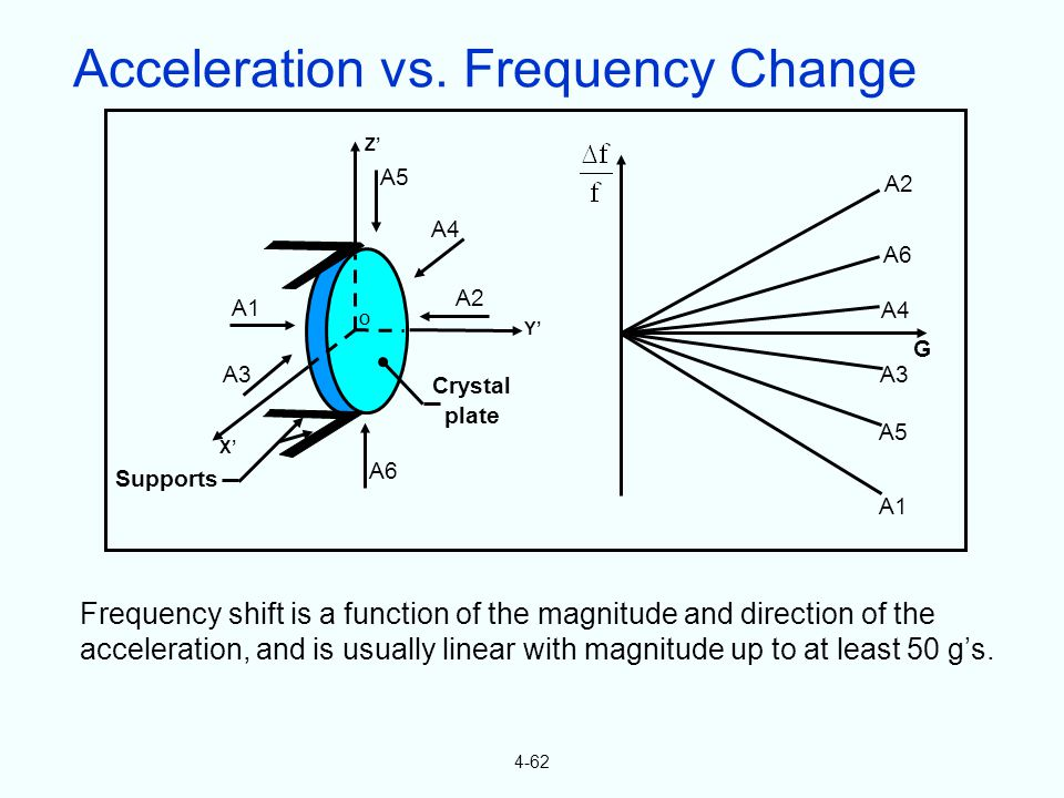 4-62 Frequency shift is a function of the magnitude and direction of the acceleration, and is usually linear with magnitude up to at least 50 g's. A1