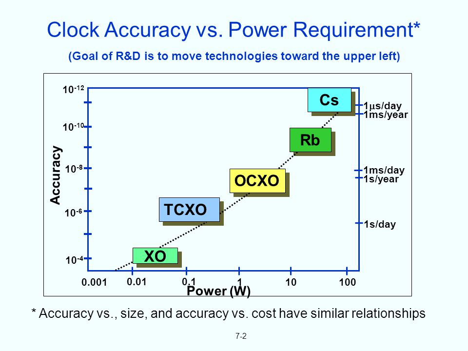 (Goal of R&D is to move technologies toward the upper left) 7-2 * Accuracy vs., size, and accuracy vs. cost have similar relationships 10 -12 10 -10 1