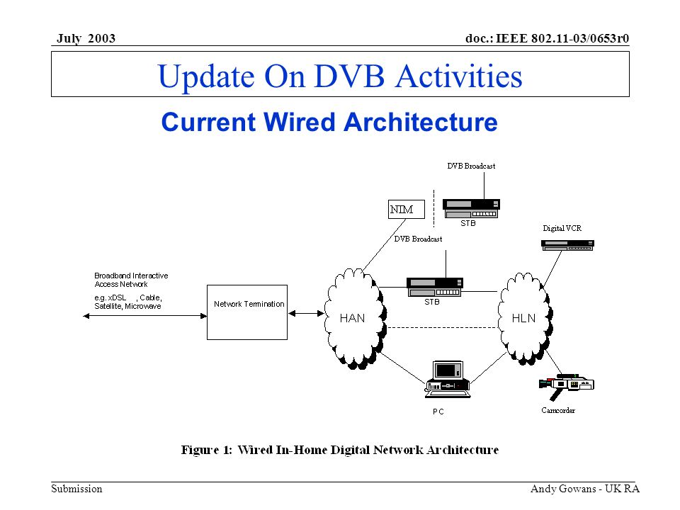 doc.: IEEE 802.11-03/0653r0 Submission July 2003 Andy Gowans - UK RA Update On DVB Activities Home Access Network (HAN) Wired HAN spec based on ATM25 and 100baseT Expect Ethernet to be de-facto for IP based services.