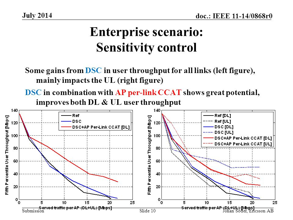 Submission doc.: IEEE 11-14/0868r0 Enterprise scenario: Sensitivity control Some gains from DSC in user throughput for all links (left figure), mainly impacts the UL (right figure) DSC in combination with AP per-link CCAT shows great potential, improves both DL & UL user throughput July 2014 Johan Söder, Ericsson ABSlide 10