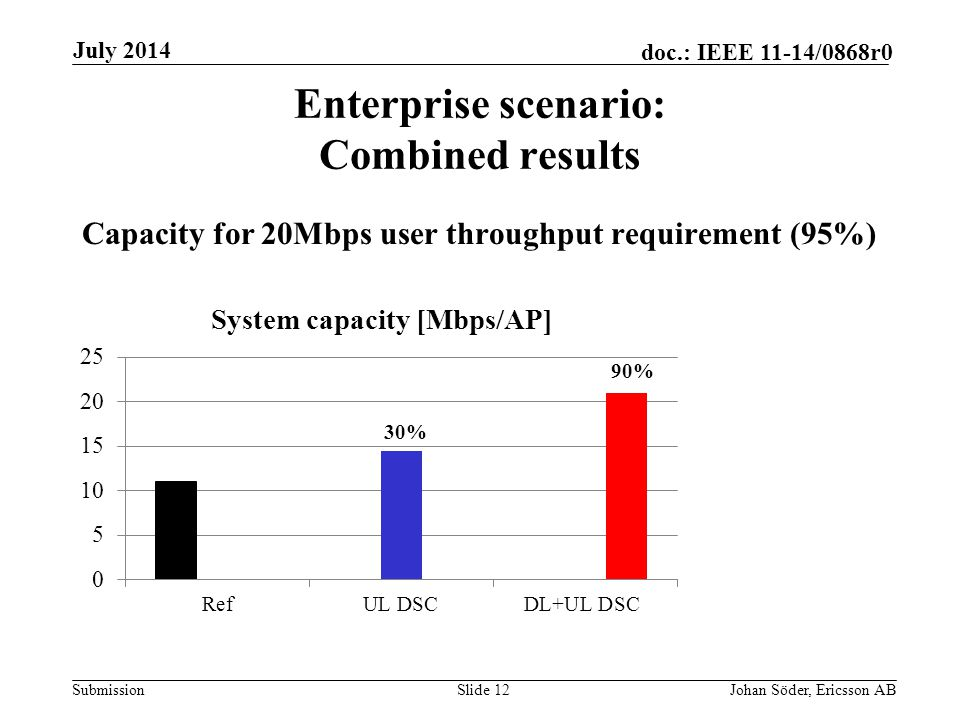 Submission doc.: IEEE 11-14/0868r0 Enterprise scenario: Combined results Capacity for 20Mbps user throughput requirement (95%) Slide 12Johan Söder, Ericsson AB July 2014