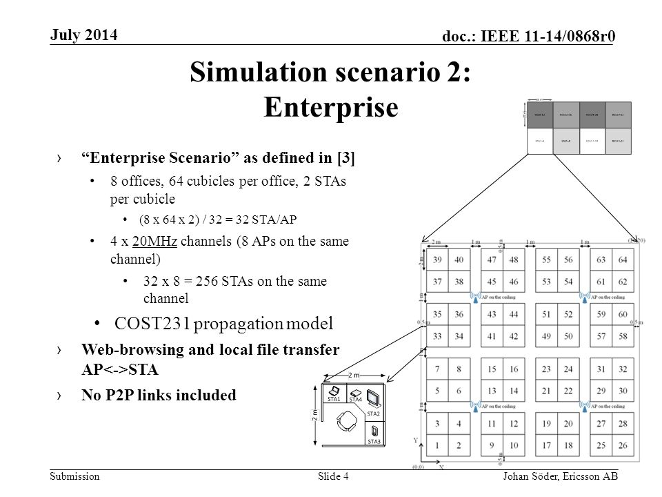 Submission doc.: IEEE 11-14/0868r0 Simulation scenario 2: Enterprise Slide 4Johan Söder, Ericsson AB July 2014 › Enterprise Scenario as defined in [3] 8 offices, 64 cubicles per office, 2 STAs per cubicle (8 x 64 x 2) / 32 = 32 STA/AP 4 x 20MHz channels (8 APs on the same channel) 32 x 8 = 256 STAs on the same channel COST231 propagation model › Web-browsing and local file transfer AP STA › No P2P links included