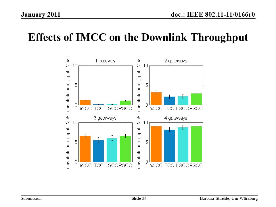 Submission doc.: IEEE 802.11-11/0166r0January 2011 Barbara Staehle, Uni WürzburgSlide 24 Effects of IMCC on the Downlink Throughput January 2011 Barbara Staehle, Uni WürzburgSlide 24