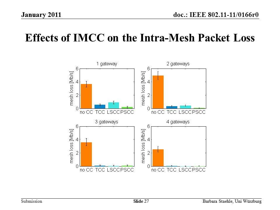 Submission doc.: IEEE 802.11-11/0166r0January 2011 Barbara Staehle, Uni WürzburgSlide 27 Effects of IMCC on the Intra-Mesh Packet Loss January 2011 Barbara Staehle, Uni WürzburgSlide 27