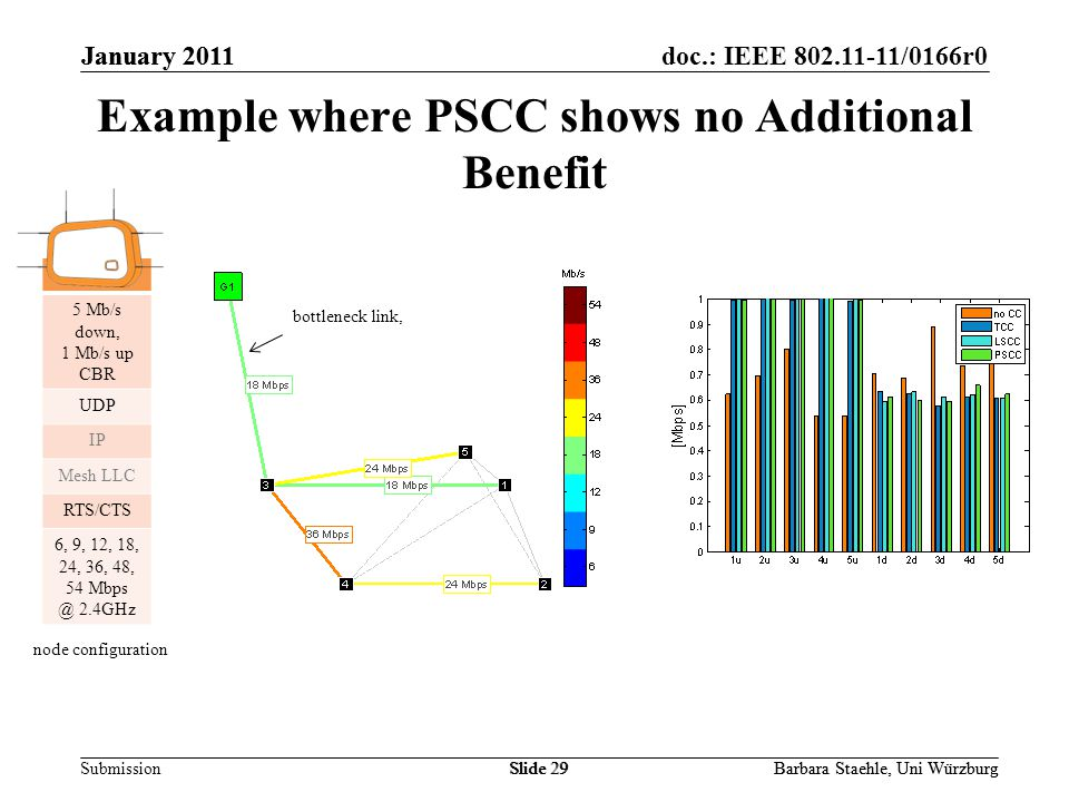 Submission doc.: IEEE 802.11-11/0166r0January 2011 Barbara Staehle, Uni WürzburgSlide 29 Example where PSCC shows no Additional Benefit January 2011 Barbara Staehle, Uni WürzburgSlide 29 5 Mb/s down, 1 Mb/s up CBR UDP IP Mesh LLC RTS/CTS 6, 9, 12, 18, 24, 36, 48, 54 Mbps @ 2.4GHz node configuration bottleneck link,