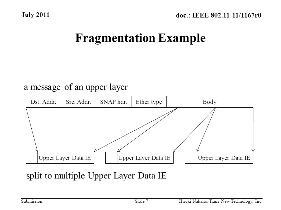 Submission doc.: IEEE 802.11-11/1167r0 Fragmentation Example July 2011 Hiroki Nakano, Trans New Technology, Inc.Slide 7 Dst.