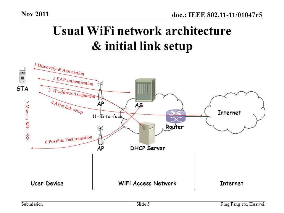 doc.: IEEE 802.11-11/01047r5 Submission Usual WiFi network architecture & initial link setup Slide 5 AP STA DHCP Server AS Router Internet User DeviceWiFi Access NetworkInternet 1 Discovery & Association 2 EAP authentication 3 IP address Assignment 4 After link setup 5 Move in WiFi ESS 6 Possible Fast transition 11r Interface Ping Fang etc, Huawei.