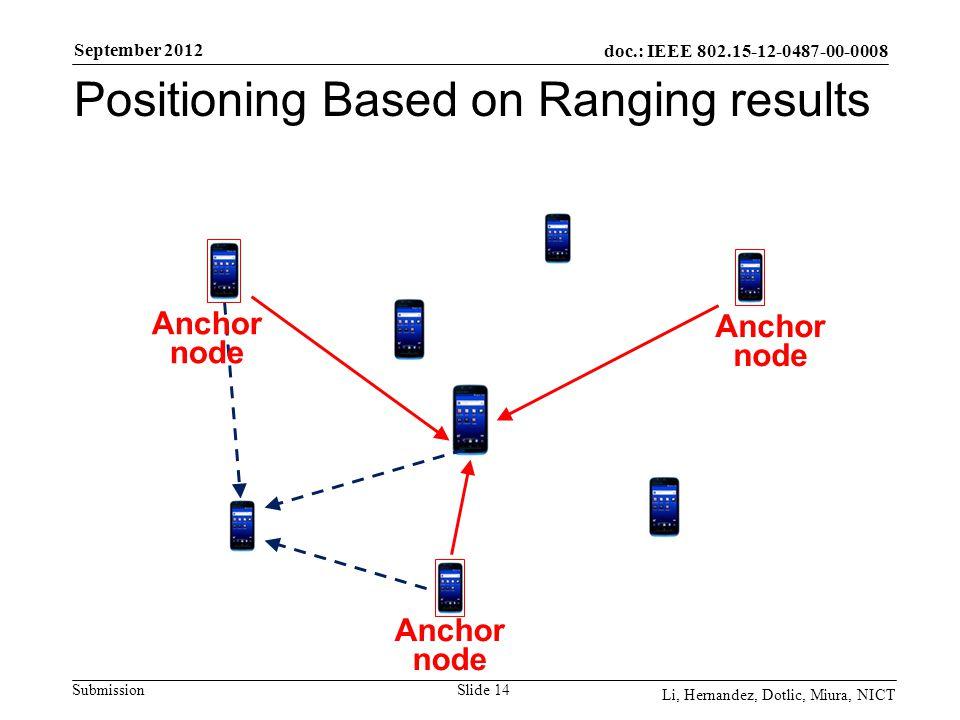 doc.: IEEE 802.15-12-0487-00-0008 Submission September 2012 Li, Hernandez, Dotlic, Miura, NICT Slide 14 Anchor node Positioning Based on Ranging results Anchor node Anchor node