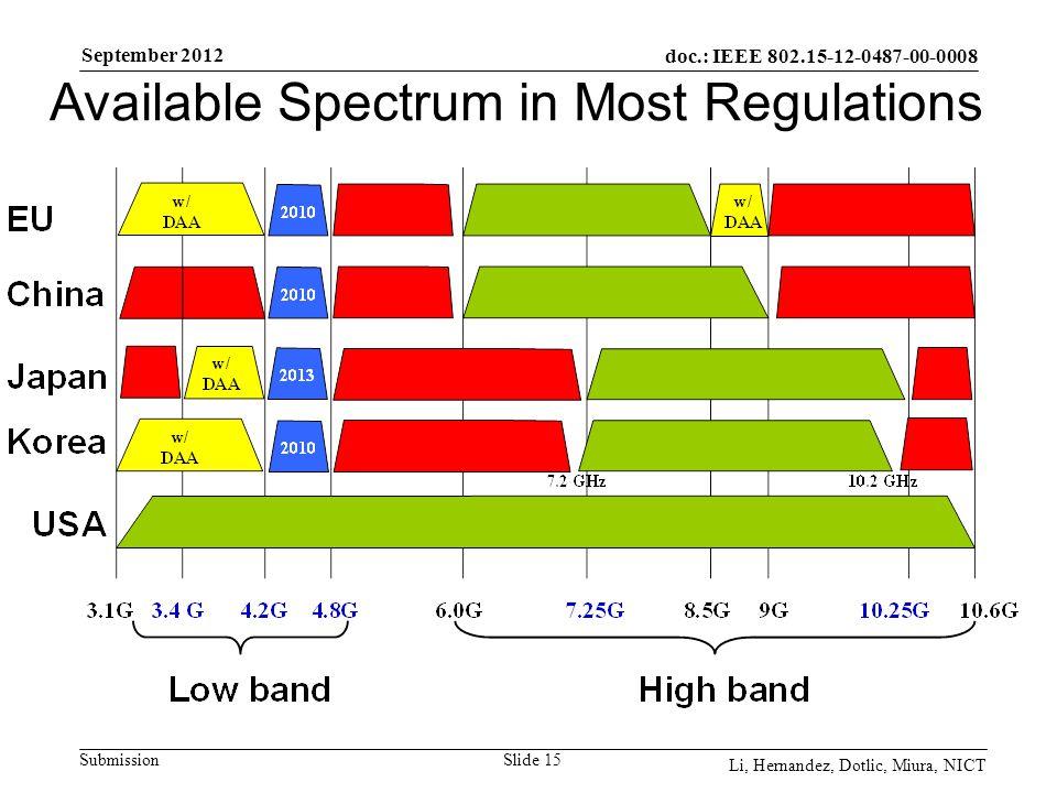 doc.: IEEE 802.15-12-0487-00-0008 Submission September 2012 Li, Hernandez, Dotlic, Miura, NICT Slide 15 Available Spectrum in Most Regulations