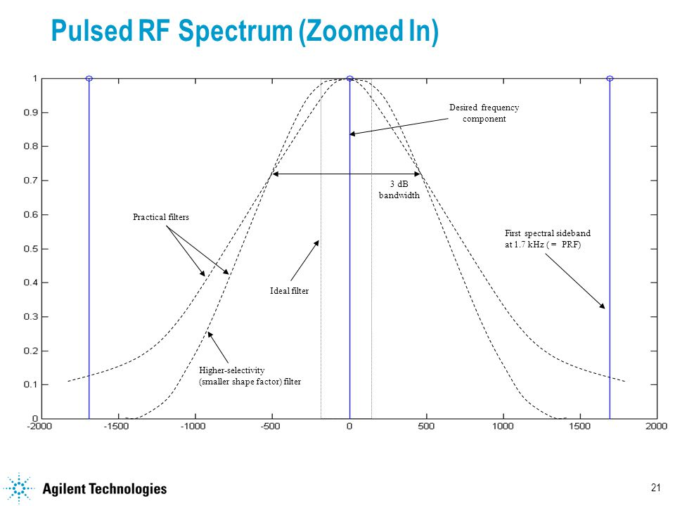 21 Pulsed RF Spectrum (Zoomed In) First spectral sideband at 1.7 kHz ( = PRF) Ideal filter Desired frequency component Practical filters 3 dB bandwidth Higher-selectivity (smaller shape factor) filter