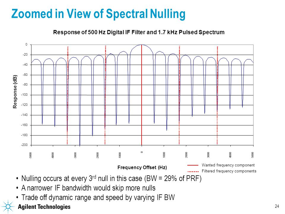 24 Zoomed in View of Spectral Nulling Frequency Offset (Hz) Response of 500 Hz Digital IF Filter and 1.7 kHz Pulsed Spectrum Response (dB) Wanted frequency component Filtered frequency components Nulling occurs at every 3 rd null in this case (BW = 29% of PRF) A narrower IF bandwidth would skip more nulls Trade off dynamic range and speed by varying IF BW