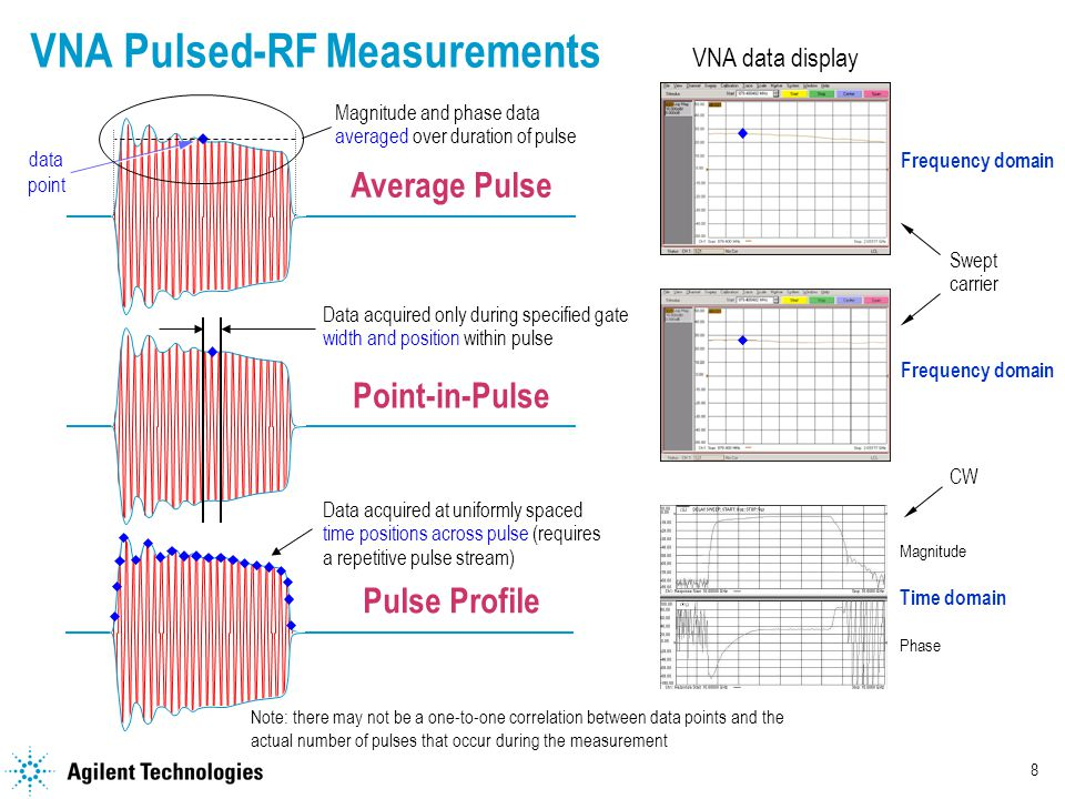 8 VNA Pulsed-RF Measurements Average Pulse Magnitude and phase data averaged over duration of pulse Point-in-Pulse Data acquired only during specified gate width and position within pulse VNA data display Frequency domain Time domain Pulse Profile Data acquired at uniformly spaced time positions across pulse (requires a repetitive pulse stream) Magnitude Phase data point Note: there may not be a one-to-one correlation between data points and the actual number of pulses that occur during the measurement CW Swept carrier