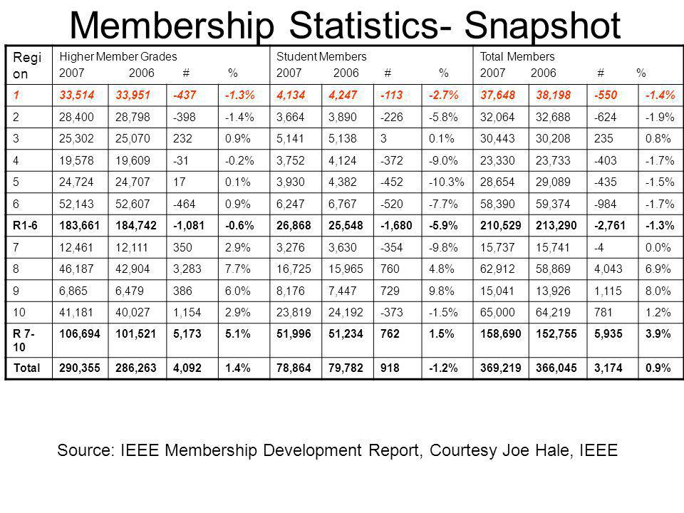 Membership Statistics- Snapshot Regi on Higher Member Grades 2007 2006 # % Student Members 2007 2006 # % Total Members 2007 2006 # % 133,51433,951-437-1.3%4,1344,247-113-2.7%37,64838,198-550-1.4% 228,40028,798-398-1.4%3,6643,890-226-5.8%32,06432,688-624-1.9% 325,30225,0702320.9%5,1415,13830.1%30,44330,2082350.8% 419,57819,609-31-0.2%3,7524,124-372-9.0%23,33023,733-403-1.7% 524,72424,707170.1%3,9304,382-452-10.3%28,65429,089-435-1.5% 652,14352,607-4640.9%6,2476,767-520-7.7%58,39059,374-984-1.7% R1-6183,661184,742-1,081-0.6%26,86825,548-1,680-5.9%210,529213,290-2,761-1.3% 712,46112,1113502.9%3,2763,630-354-9.8%15,73715,741-40.0% 846,18742,9043,2837.7%16,72515,9657604.8%62,91258,8694,0436.9% 96,8656,4793866.0%8,1767,4477299.8%15,04113,9261,1158.0% 1041,18140,0271,1542.9%23,81924,192-373-1.5%65,00064,2197811.2% R 7- 10 106,694101,5215,1735.1%51,99651,2347621.5%158,690152,7555,9353.9% Total290,355286,2634,0921.4%78,86479,782918-1.2%369,219366,0453,1740.9% Source: IEEE Membership Development Report, Courtesy Joe Hale, IEEE