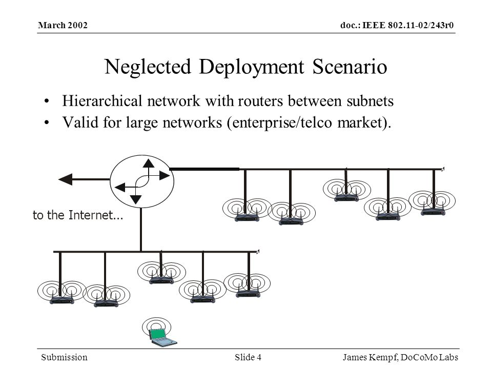doc.: IEEE /243r0 Submission March 2002 James Kempf, DoCoMo LabsSlide 4 Neglected Deployment Scenario Hierarchical network with routers between subnets Valid for large networks (enterprise/telco market).
