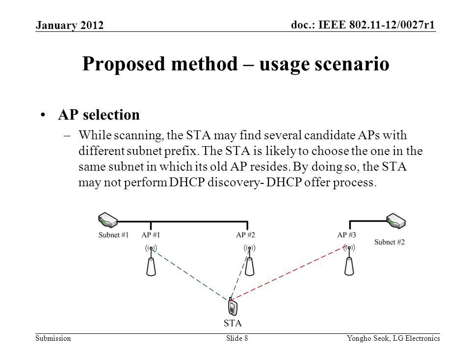 doc.: IEEE 802.11-12/0027r1 Submission Proposed method – usage scenario AP selection –While scanning, the STA may find several candidate APs with different subnet prefix.