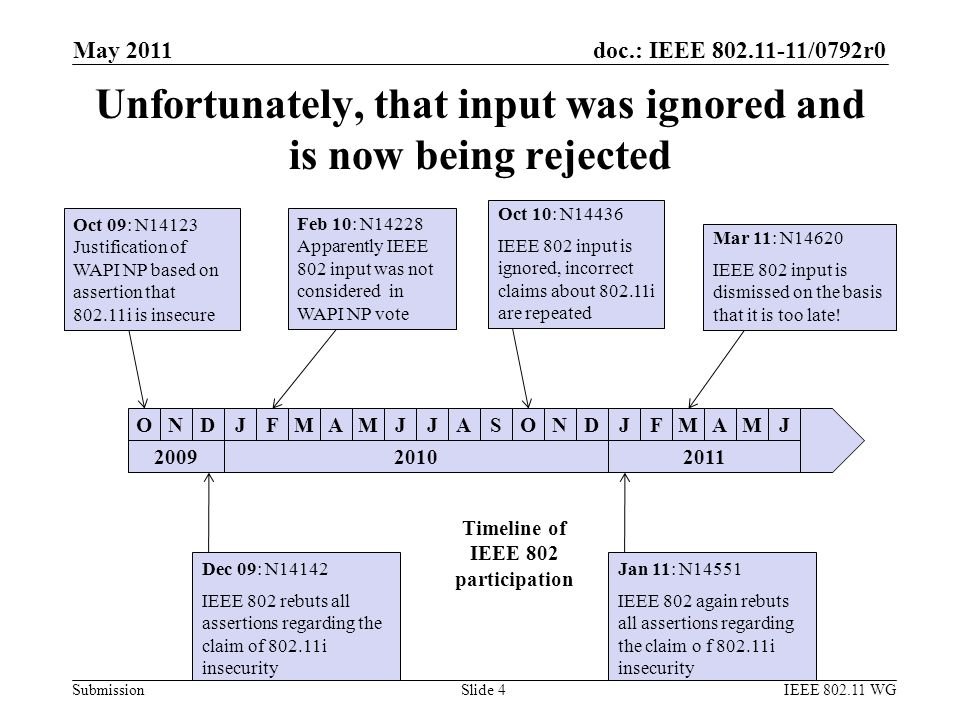 doc.: IEEE 802.11-11/0792r0 Submission Unfortunately, that input was ignored and is now being rejected May 2011 IEEE 802.11 WGSlide 4 D ONDJFMAMJJASONDJFMAMJ Oct 09: N14123 Justification of WAPI NP based on assertion that 802.11i is insecure Feb 10: N14228 Apparently IEEE 802 input was not considered in WAPI NP vote Oct 10: N14436 IEEE 802 input is ignored, incorrect claims about 802.11i are repeated Mar 11: N14620 IEEE 802 input is dismissed on the basis that it is too late.