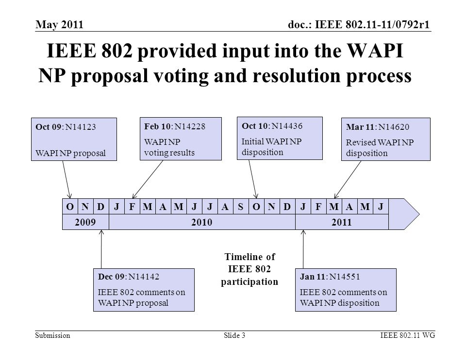 doc.: IEEE 802.11-11/0792r1 Submission May 2011 IEEE 802.11 WGSlide 3 IEEE 802 provided input into the WAPI NP proposal voting and resolution process D ONDJFMAMJJASONDJFMAMJ Oct 09: N14123 WAPI NP proposal Feb 10: N14228 WAPI NP voting results Oct 10: N14436 Initial WAPI NP disposition Mar 11: N14620 Revised WAPI NP disposition Dec 09: N14142 IEEE 802 comments on WAPI NP proposal Jan 11: N14551 IEEE 802 comments on WAPI NP disposition 20092010J2011 Timeline of IEEE 802 participation