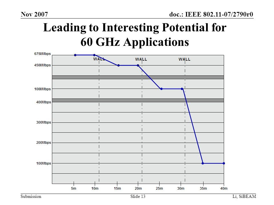 doc.: IEEE 802.11-07/2790r0 Submission Nov 2007 Li, SiBEAMSlide 13 Leading to Interesting Potential for 60 GHz Applications
