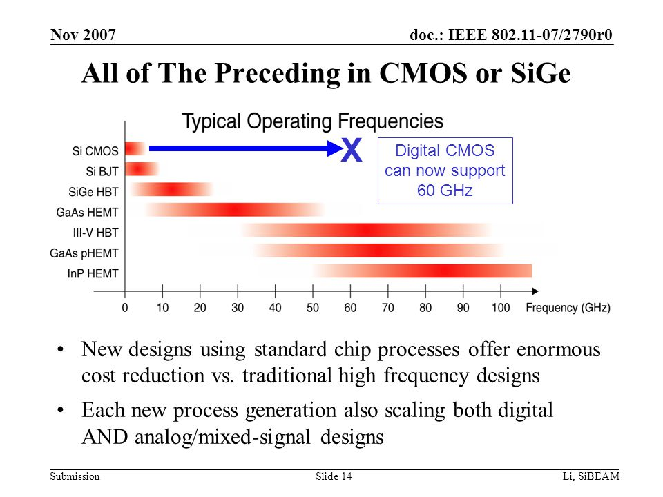 doc.: IEEE 802.11-07/2790r0 Submission Nov 2007 Li, SiBEAMSlide 14 New designs using standard chip processes offer enormous cost reduction vs.