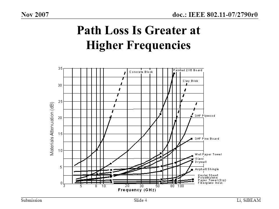 doc.: IEEE 802.11-07/2790r0 Submission Nov 2007 Li, SiBEAMSlide 4 Path Loss Is Greater at Higher Frequencies Materials Attenuation (dB)