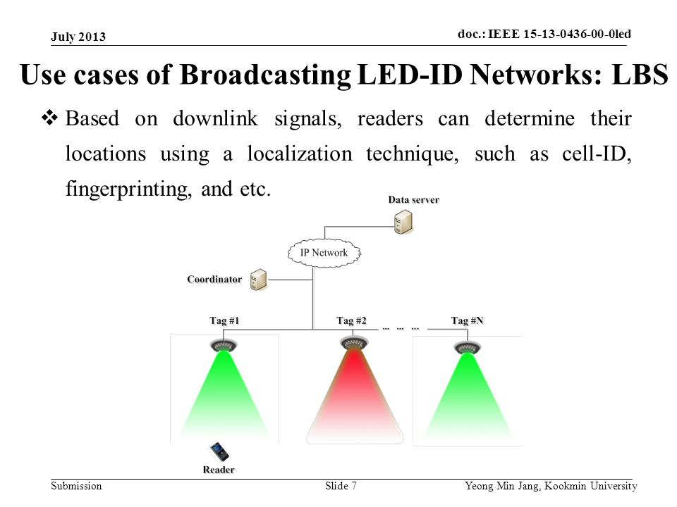 doc.: IEEE 802.15-xxxxx Submission doc.: IEEE 802.15-15-09-0549-00-0007doc.