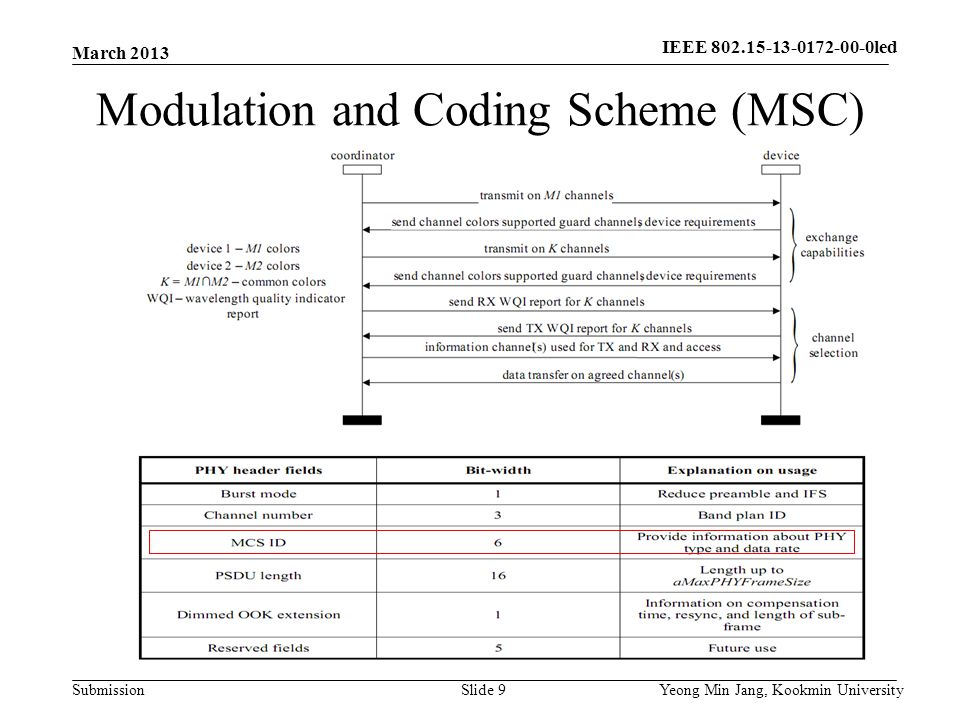 Submission Modulation and Coding Scheme (MSC) March 2013 Yeong Min Jang, Kookmin UniversitySlide 9 IEEE 802.15-13-0172-00-0led