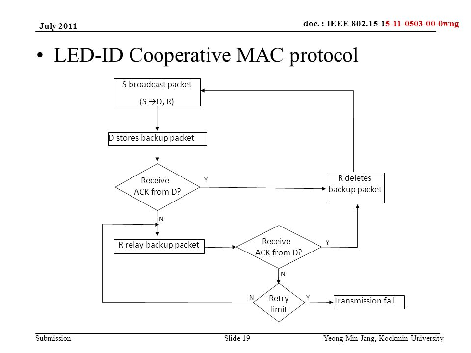 doc.: IEEE 802.15-xxxxx Submission doc. : IEEE 802.15-15-09-0549-00-0007doc. : IEEE 802.15-15-11-0503-00-0wng Slide 19 LED-ID Cooperative MAC protocol