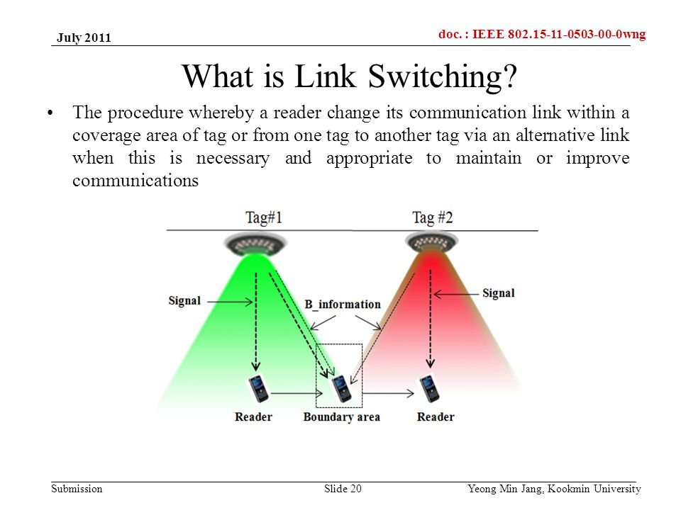 doc.: IEEE 802.15-xxxxx Submission doc. : IEEE 802.15-11-0503-00-0wng What is Link Switching.
