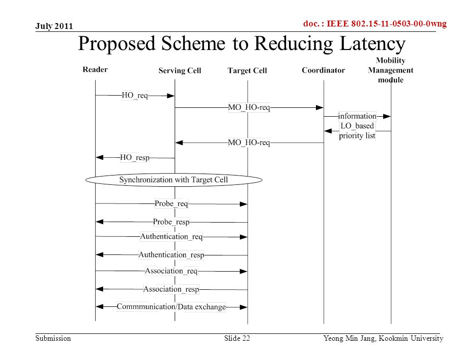 doc.: IEEE 802.15-xxxxx Submission doc. : IEEE 802.15-11-0503-00-0wng Proposed Scheme to Reducing Latency Yeong Min Jang, Kookmin UniversitySlide 22 J