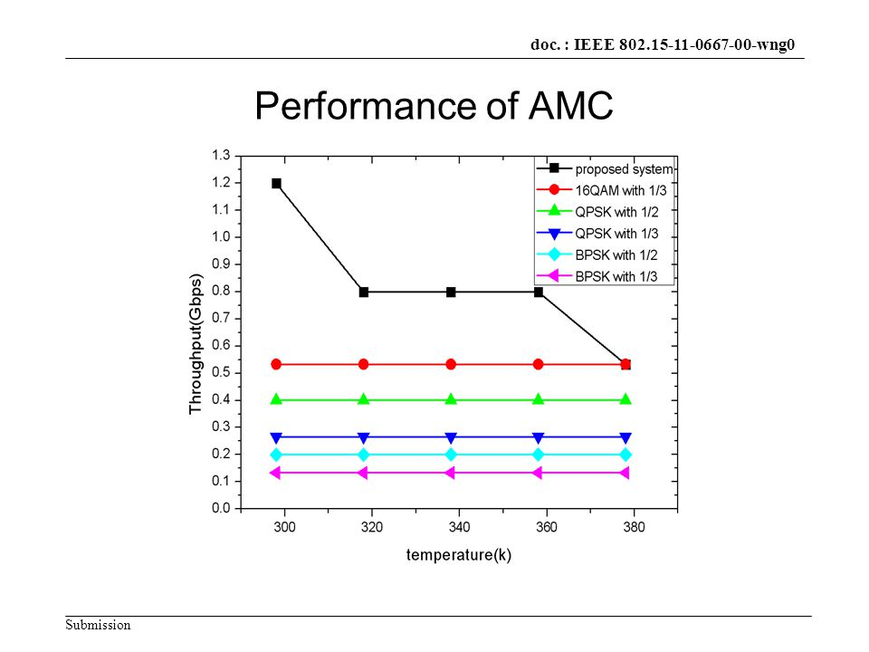doc.: IEEE xxxxx Submission doc. : IEEE wng0 Performance of AMC