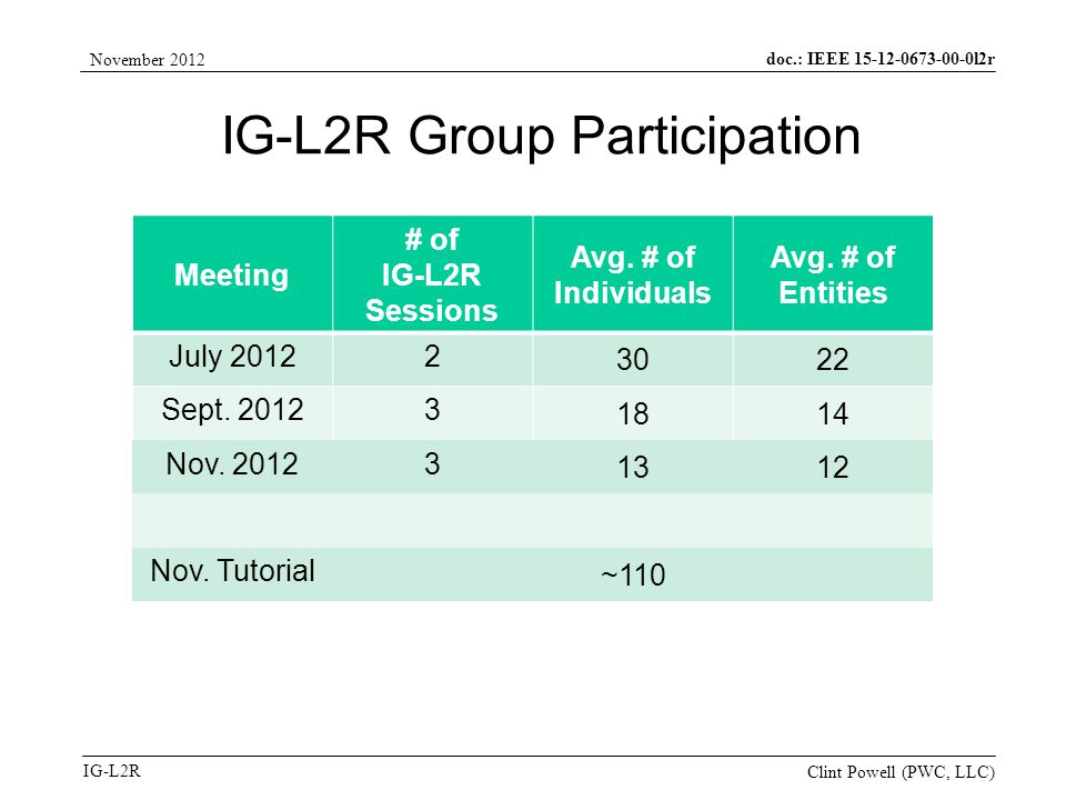 doc.: IEEE 15-12-0673-00-0l2r IG-L2R November 2012 Clint Powell (PWC, LLC) IG-L2R Group Participation Meeting # of IG-L2R Sessions Avg.