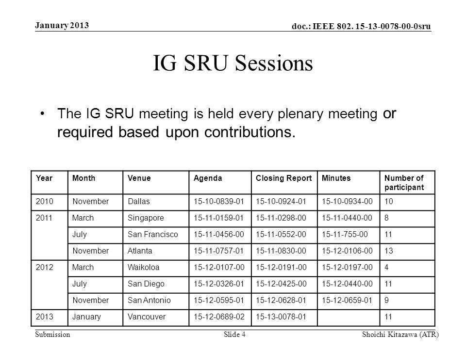 doc.: IEEE 802. 15-13-0078-00-0sru Submission IG SRU Sessions The IG SRU meeting is held every plenary meeting or required based upon contributions. J