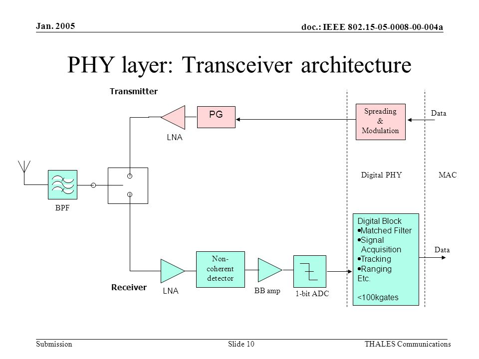 doc.: IEEE 802.15-05-0008-00-004a Submission Jan. 2005 THALES CommunicationsSlide 10 PHY layer: Transceiver architecture PG Non- coherent detector Spr