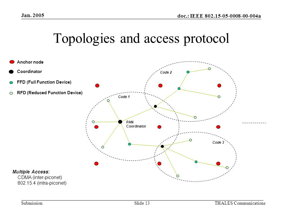doc.: IEEE 802.15-05-0008-00-004a Submission Jan. 2005 THALES CommunicationsSlide 13 Topologies and access protocol Coordinator Anchor node FFD (Full