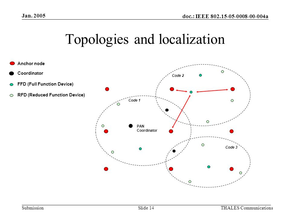 doc.: IEEE 802.15-05-0008-00-004a Submission Jan. 2005 THALES CommunicationsSlide 14 Topologies and localization PAN Coordinator Code 1 Code 2 Code 3