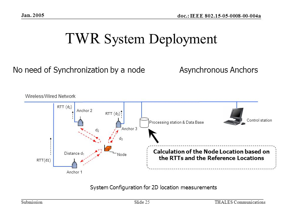 doc.: IEEE 802.15-05-0008-00-004a Submission Jan. 2005 THALES CommunicationsSlide 25 TWR System Deployment No need of Synchronization by a node Asynch