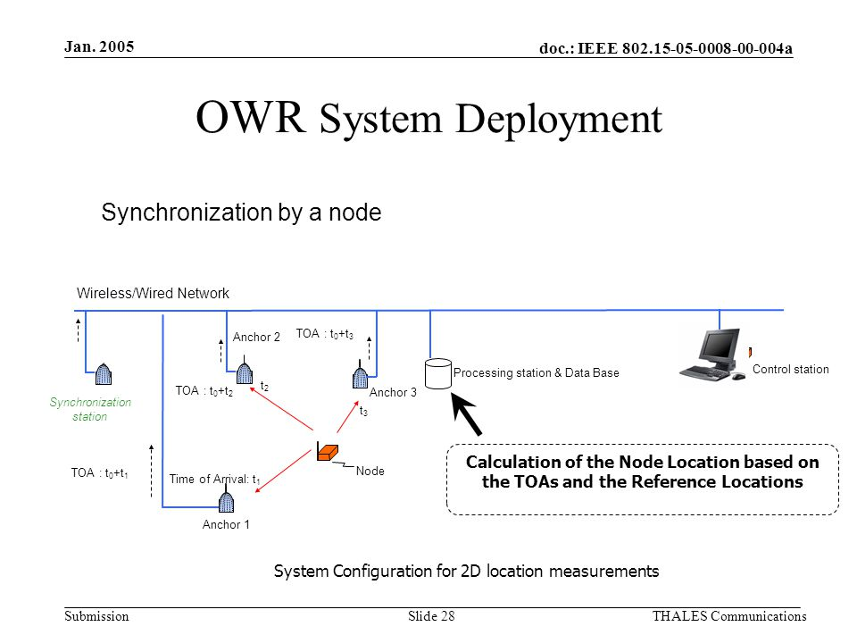 doc.: IEEE 802.15-05-0008-00-004a Submission Jan. 2005 THALES CommunicationsSlide 28 OWR System Deployment Synchronization by a node System Configurat