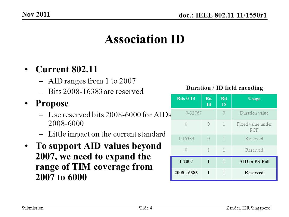 doc.: IEEE /1550r1 Submission Association ID Current –AID ranges from 1 to 2007 –Bits are reserved Propose –Use reserved bits for AIDs –Little impact on the current standard To support AID values beyond 2007, we need to expand the range of TIM coverage from 2007 to 6000 Nov 2011 Zander, I2R SingaporeSlide 4 Bits 0-13Bit 14 Bit 15 Usage Duration value 001Fixed value under PCF Reserved AID in PS-Poll Reserved Duration / ID field encoding