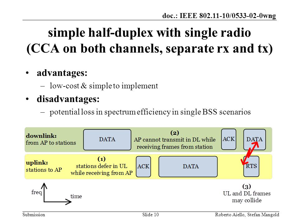 doc.: IEEE / wng Submission simple half-duplex with single radio (CCA on both channels, separate rx and tx) advantages: –low-cost & simple to implement disadvantages: –potential loss in spectrum efficiency in single BSS scenarios Roberto Aiello, Stefan MangoldSlide 10